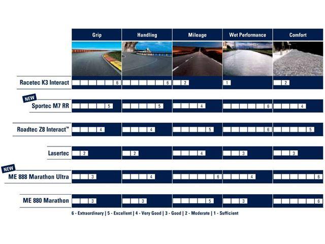 240/50R16 (84V) ME880 Marathon XXL
