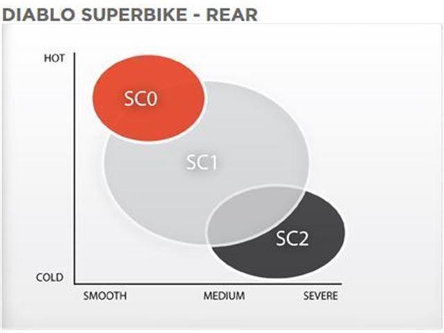 Pirelli 200/60R17 K401 SC1 Diablo Superbike